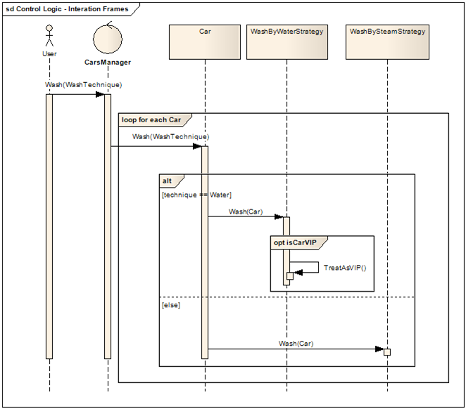 Design codes uml sequence diagram interaction fragment alt opt image ccuart Gallery