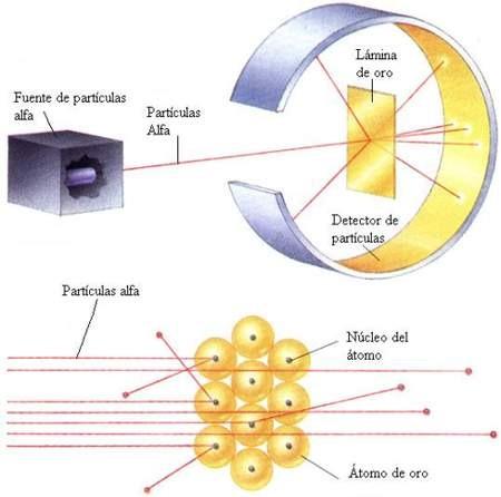descubrimiento del nucleo