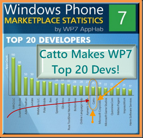 windows_phone_7_chris_catto_In_top_20_developer_list