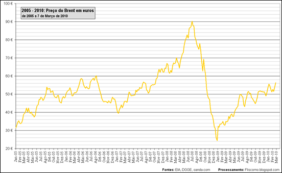 2005 - 2010: Preço do Brent em euros de 2005 a 7 de Março de 2010