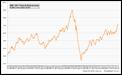 2005 - 2011: Preço do Brent em euros