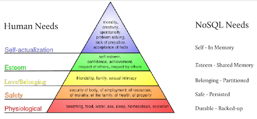 maslows law Maslow's hierarchy of needs offers an alternative to what he saw as the for law and order are aimed at people whose insecurities have never been.