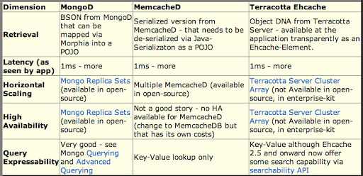 MongoDB, memcached, EHCache compared