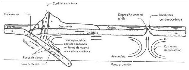subduccion litosfera