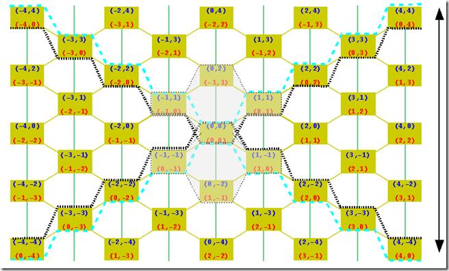 grid J-curves