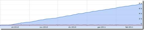 statistiche marketplace