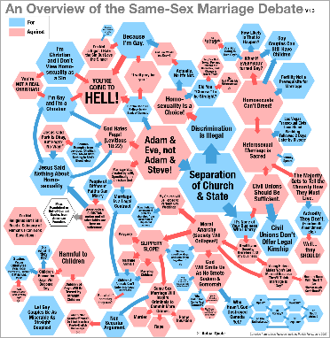 gay-marriage-debate-flow-chart