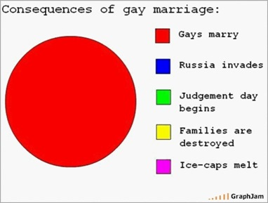 Gay Marriage Consequences