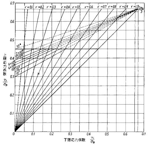 グッドマン線図
