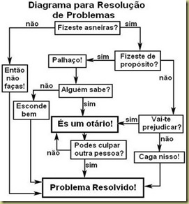 DiagramadaResolucaodeProblemas