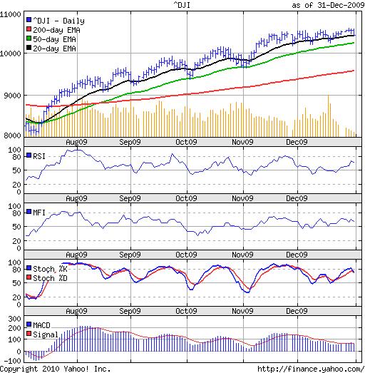 Dow_Dec3109