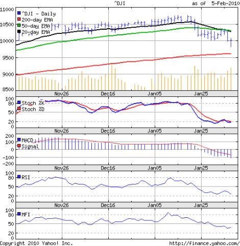 Dow_Feb0510