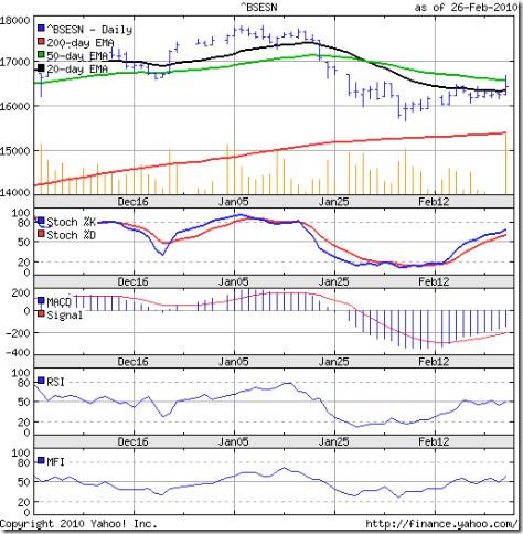 Sensex_Feb2610_3m