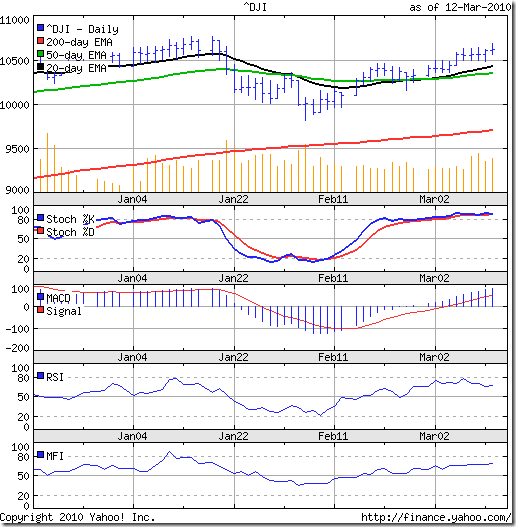Dow_Mar1210