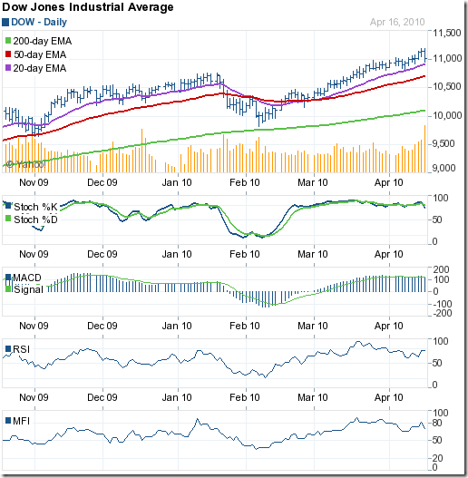 Dow_Apr1610