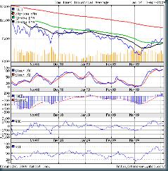 Dow_Apr0309