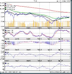 Dow_Apr2409