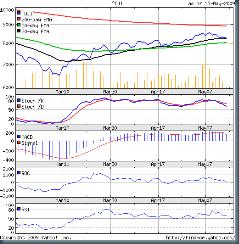 Dow_May1509