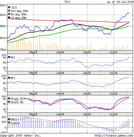 Dow_Jul2409