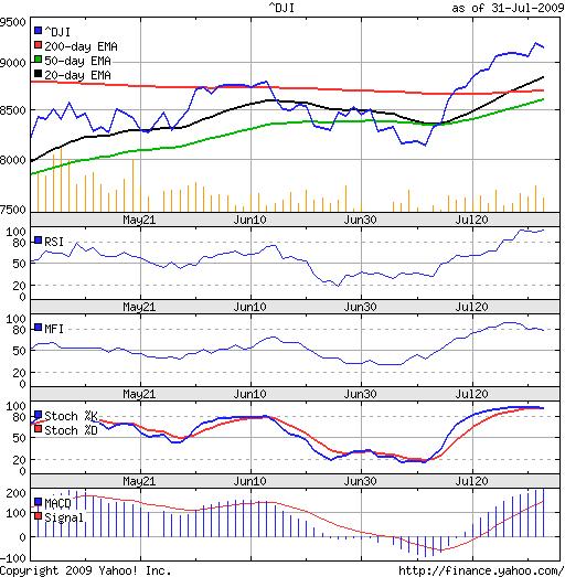 Dow_Jul3109