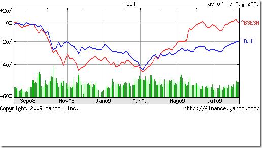 Dow vs Sensex_Aug0709