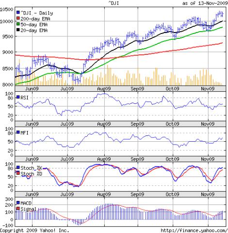 Dow_Nov1309