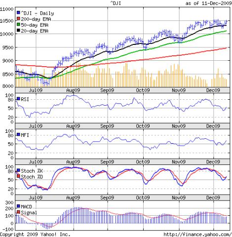 Dow_Dec1109