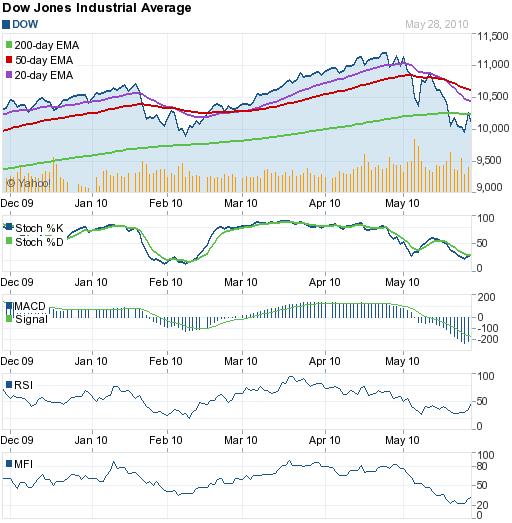Dow_May2810