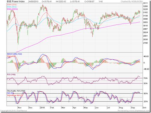 BSE Power Index