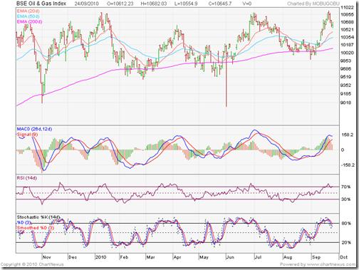 BSE Oil & Gas Index