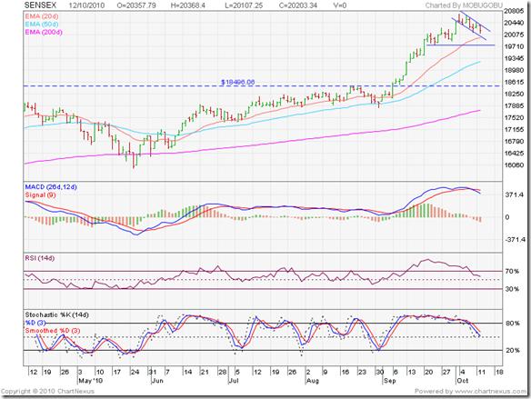 Sensex_Oct1210_6m