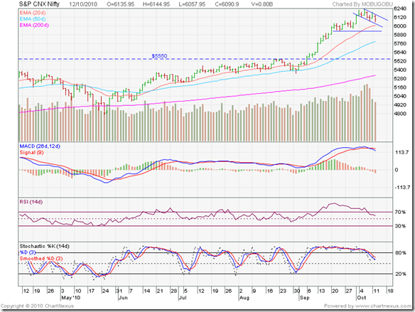 Nifty_Oct1210_6m