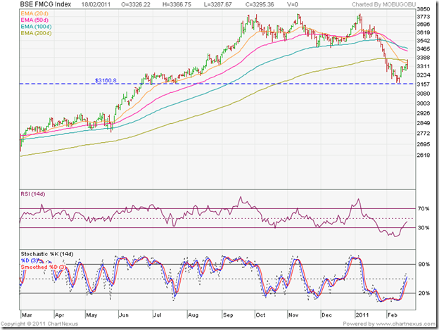 BSE FMCG Index