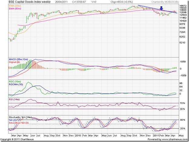 BSE Capital Goods Index
