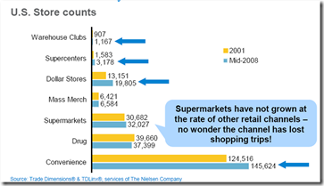 Store Counts Channel Growth non grocery TF