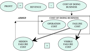 Cost of doing business (emeraldinsight.com)