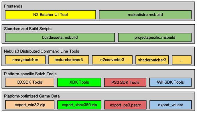 N3BuildPipelineOverview