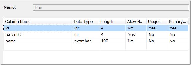 Скриншот: Таблица в базе данных с типичной древовидной структурой
