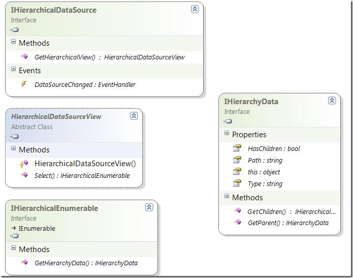 Скриншот: Диаграмма классов для реализации IHierarchicalDataSource