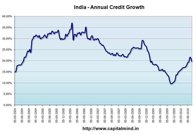 India - Annual Credit Growth
