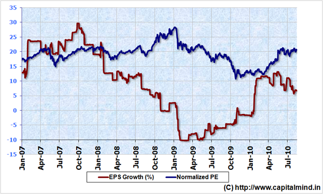 NIFTY EPS Growth at 6.76%, August 2010