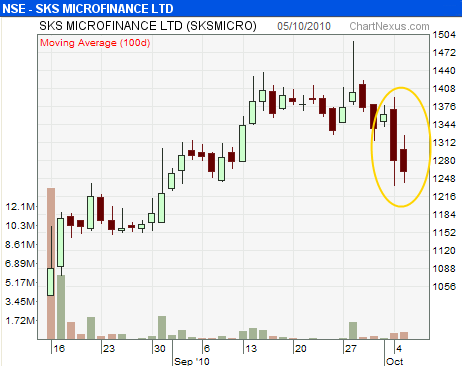 SKS Microfinance crashes after Gurumani is fired