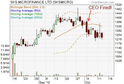 SKS Microfinance Stock Chart