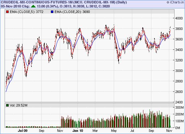 Crude Price chart (Rupees)