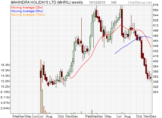 MHRIL Chart