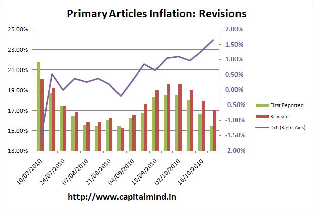 Primary Articles Inflation: Revisions