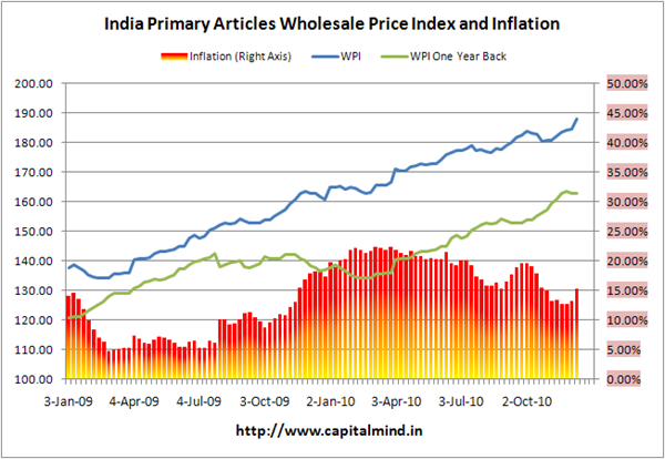 Primary Articles Inflation at 15.35%