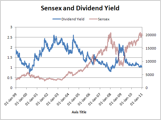 Sensex and Dividend Yield