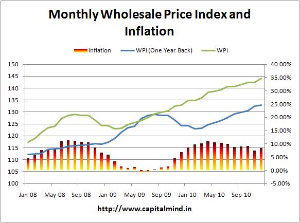 December Inflation at 8.43%