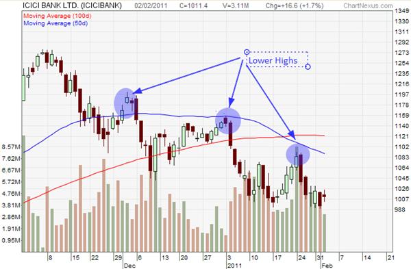 ICICIBank chart